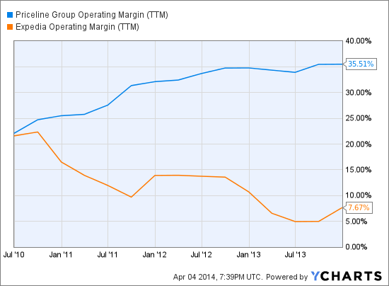 PCLN Operating Margin (<a href='http://seekingalpha.com/symbol/TTM' title='Tata Motors Limited'>TTM</a>) Chart