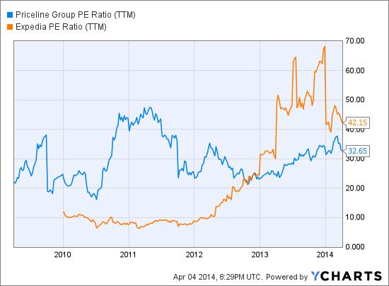 PCLN PE Ratio (<a href='http://seekingalpha.com/symbol/TTM' title='Tata Motors Limited'>TTM</a>) Chart