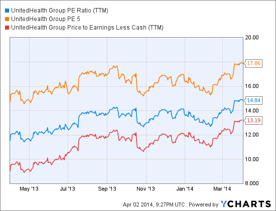 UNH PE Ratio (NYSE:<a href='http://seekingalpha.com/symbol/TTM' title='Tata Motors Limited'>TTM</a>) Chart