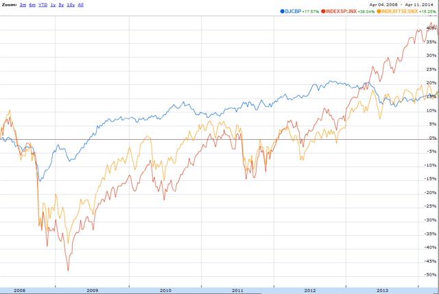 The reflation of S&P 500, FTSE, and US corporate bonds