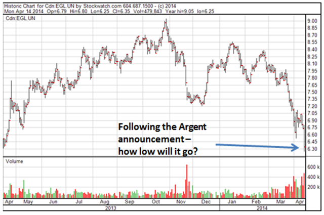 Eagle Energy Trust trading pattern