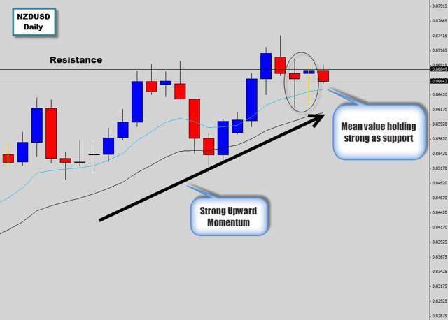 nzsusd squeezing into resistance