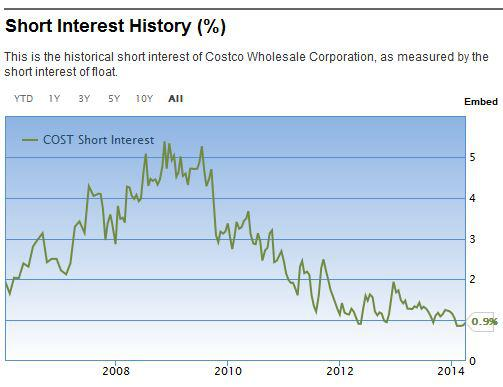 Costco short interest