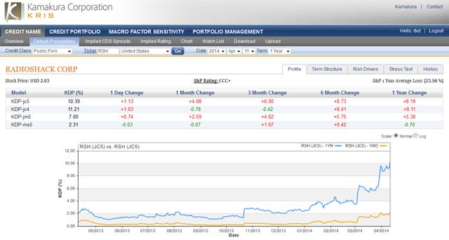 Radio Shack 1 year default probability 10.39%, up 1.13% today