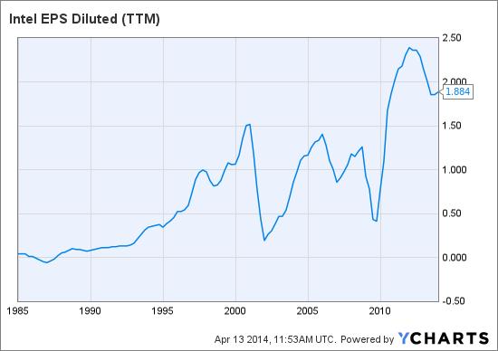 INTC EPS Diluted (NYSE:<a href='http://seekingalpha.com/symbol/TTM' title='Tata Motors Limited'>TTM</a>) Chart