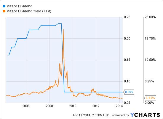 MAS Dividend Chart