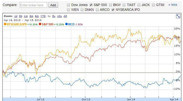 MCD, IPD and the S&P500, trailing 12 months