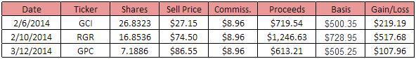 2014 - Q1 Sales