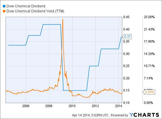 DOW Dividend Chart