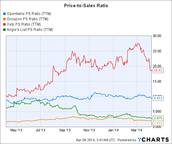 OPEN PS Ratio (NYSE:<a href='http://seekingalpha.com/symbol/TTM' title='Tata Motors Limited'>TTM</a>) Chart