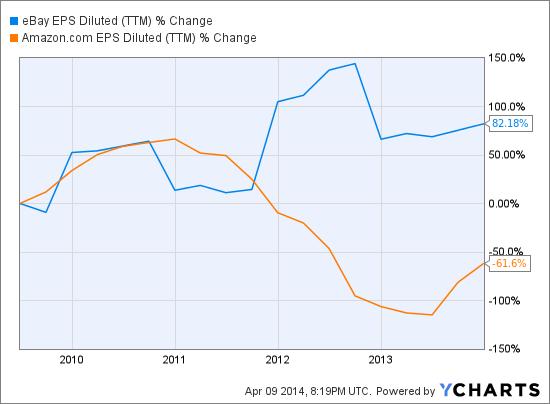 EBAY EPS Diluted (NYSE:<a href='http://seekingalpha.com/symbol/TTM' title='Tata Motors Limited'>TTM</a>) Chart
