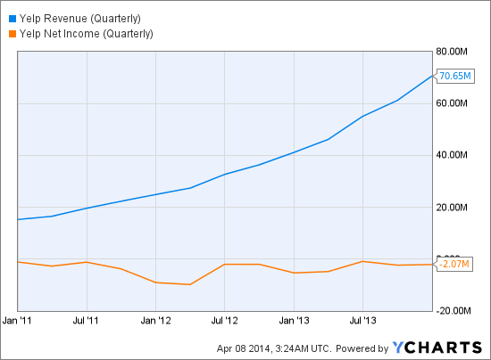 YELP Revenue (Quarterly) Chart