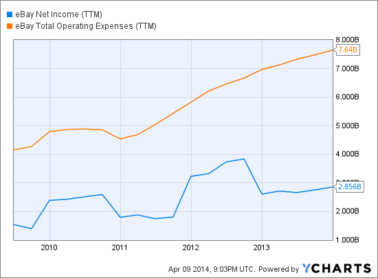 EBAY Net Income (<a href='http://seekingalpha.com/symbol/TTM' title='Tata Motors Limited'>TTM</a>) Chart