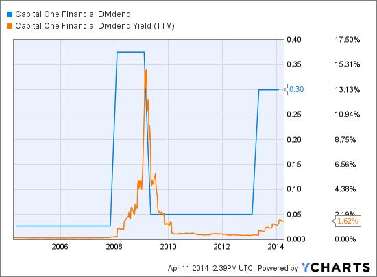COF Dividend Chart