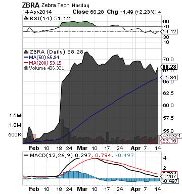 https://staticseekingalpha.a.ssl.fastly.net/uploads/2014/4/15/saupload_zbra_chart.png