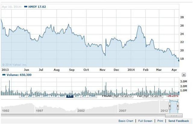 Stock Performance of HMS Holdings Corp. (<a href='http://seekingalpha.com/symbol/HMSY' title='HMS Holdings Corp'>HMSY</a>)