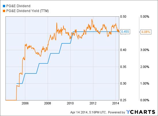 PCG Dividend Chart