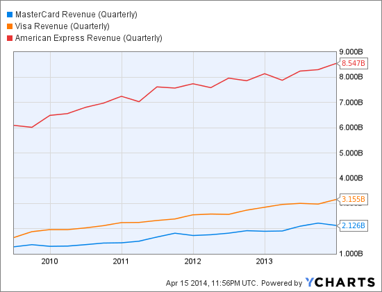 MA Revenue (Quarterly) Chart