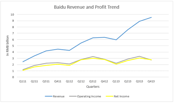 Baidu Revenue and Profit Trend