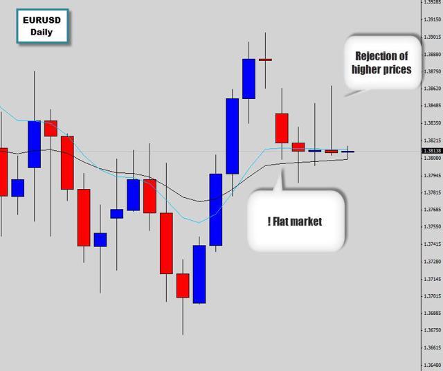 flat easter eurusd chart