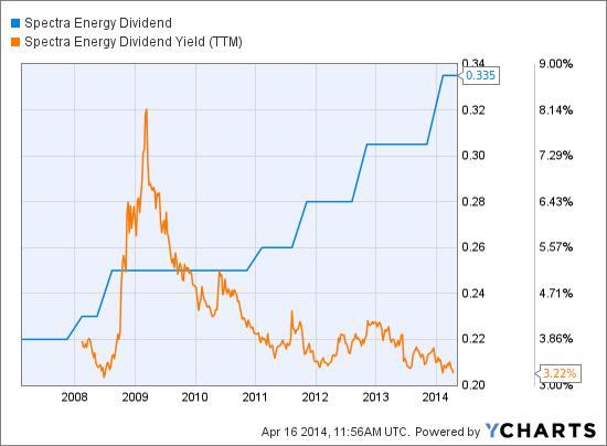 SE Dividend Chart