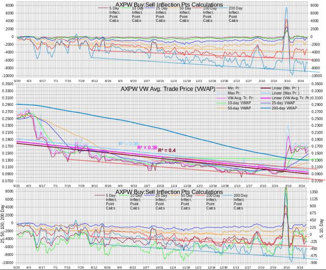 AXPW Intra-day Statistics Chart Test IP Calculations 20140331