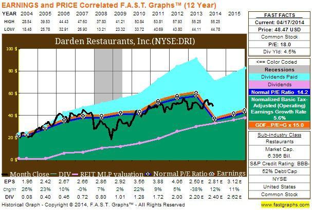 Darden Restaurants - 10YR
