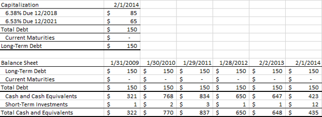 ROST: BALANCE SHEET (Source: 10-K)