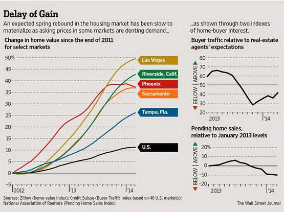 WSJ: Trends in Home Prices in Selected