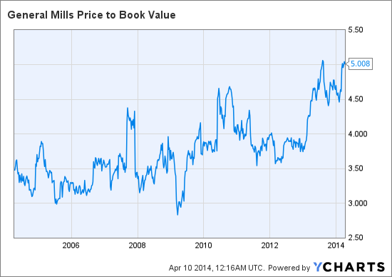 GIS Price to Book Value Chart