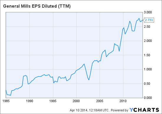 GIS EPS Diluted (<a href='http://seekingalpha.com/symbol/TTM' title='Tata Motors Limited'>TTM</a>) Chart