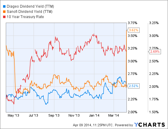 DEO Dividend Yield (NYSE:<a href='http://seekingalpha.com/symbol/TTM' title='Tata Motors Limited'>TTM</a>) Chart