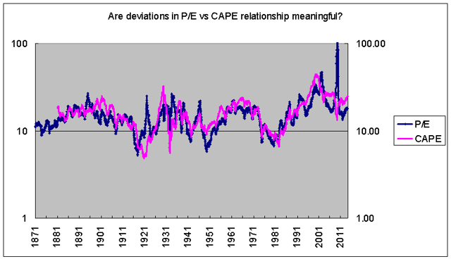 what is the difference between p/e and CAPE?