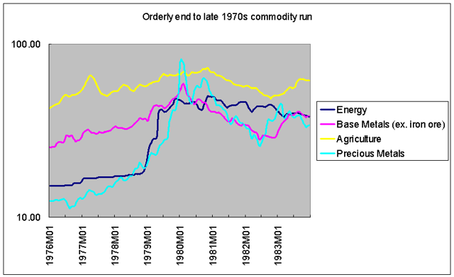 1970s commodity bull died quietly