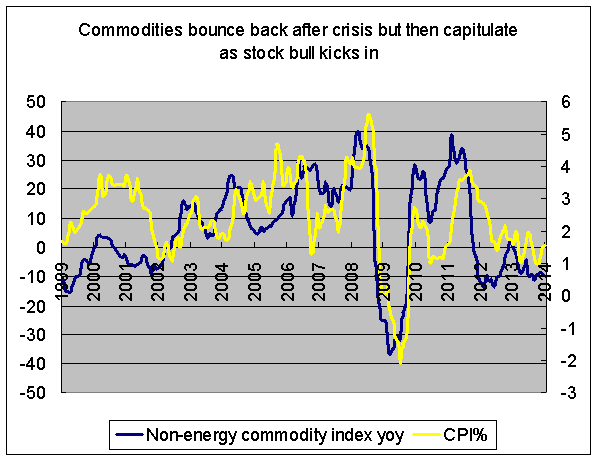 Commodities and inflation in 2000s