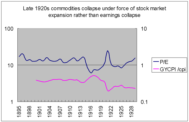 P/E and commodities 1920s