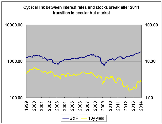 Stocks and interest rates 2000s