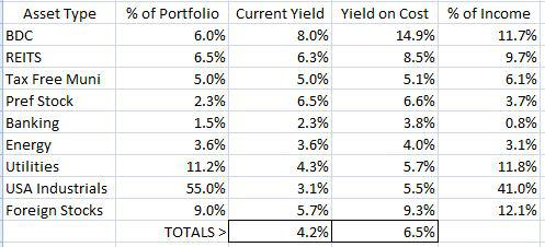 Table 1 - Taxable Account Asset Allocation