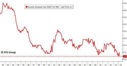 eurostat eurozone core