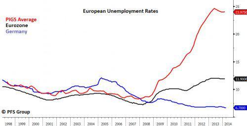 european unemployment rates