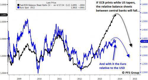 euro relative to usd