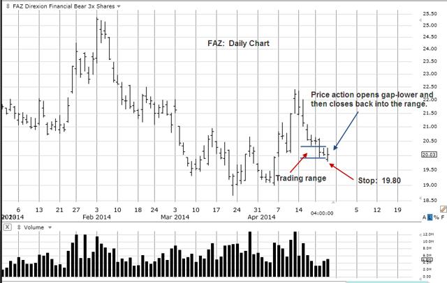 FAZ Daily Chart
