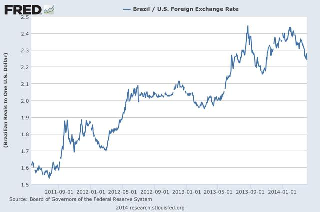 Figure 2: The amount of U.S. dollars required to buy one Brazilian Real