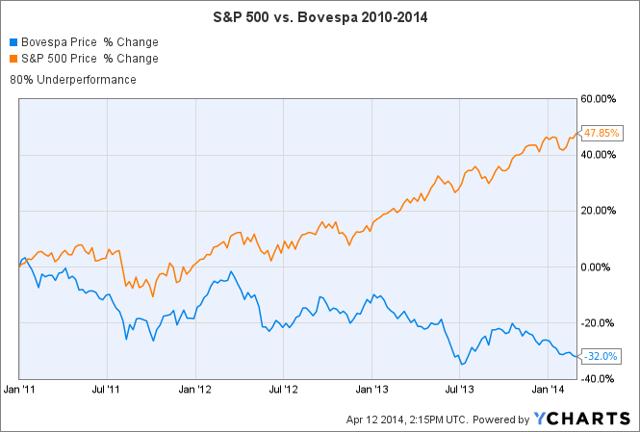 Figure 1: The U.S. S&P versus the Brazilian Bovespa 2010-2014
