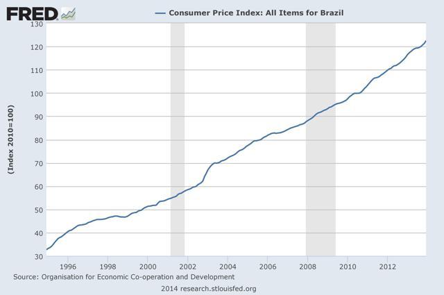 Figure 3: The Historical Brazilian Consumer Price Index.
