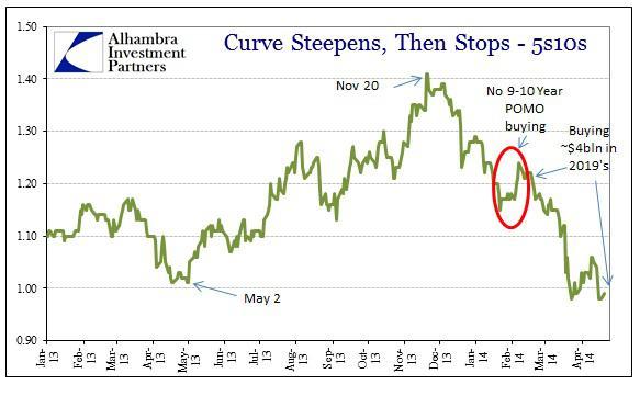 ABOOK Apr 2014 SOMA Curve 5s10s