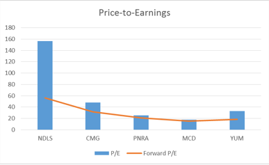 Figure 1: Price-to-Earnings and Forward Price-to-Earnings