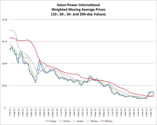 4.19.14 AXPW Price