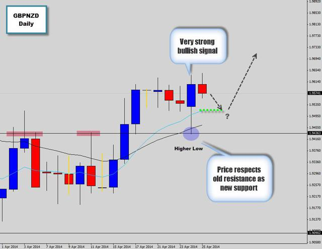 strong bullish pin bar gbpnzd