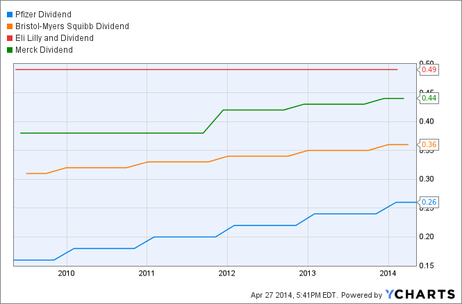 Pharmaceutical Industry Dividend Analysis | Seeking Alpha